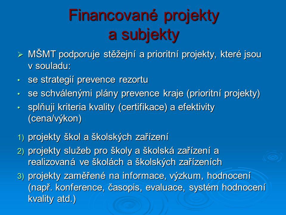 Financované projekty a subjekty