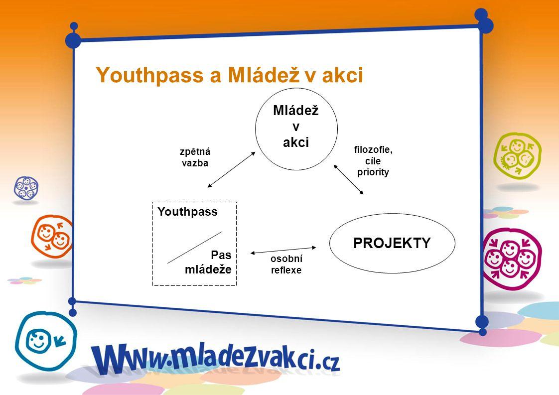 Youthpass a Mládež v akci