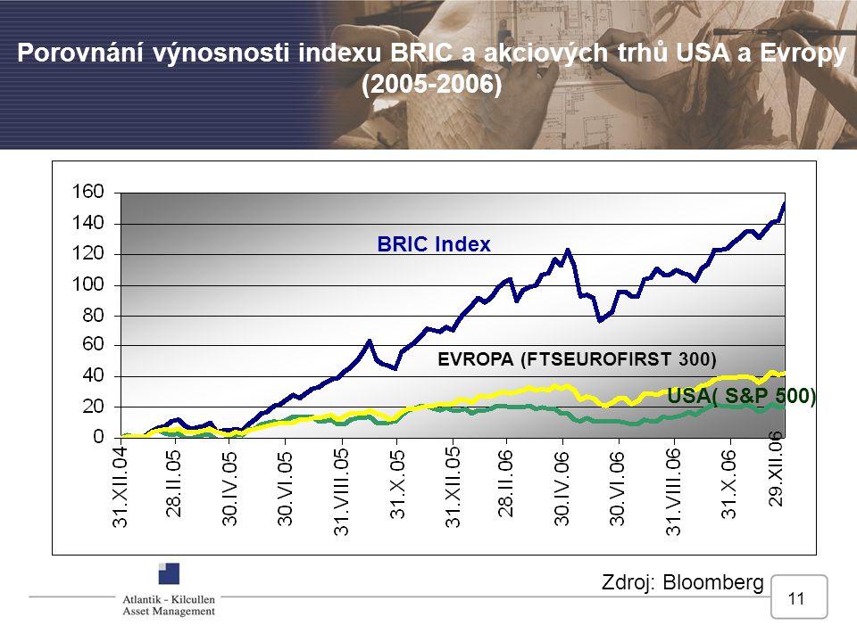 Porovnání výnosnosti indexu BRIC a akciových trhů USA a Evropy (2005-2006)