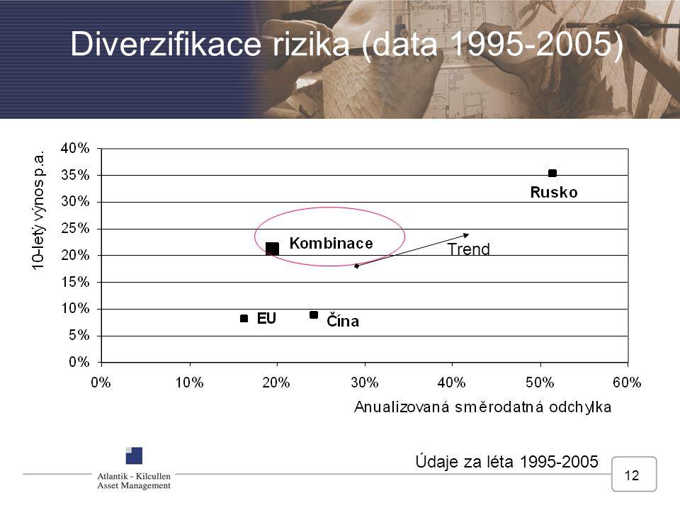 Diverzifikace rizika (data 1995-2005)