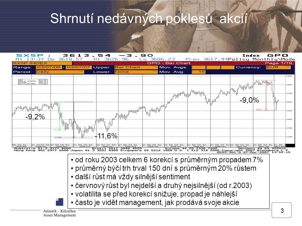 Shrnutí nedávných poklesů akcií