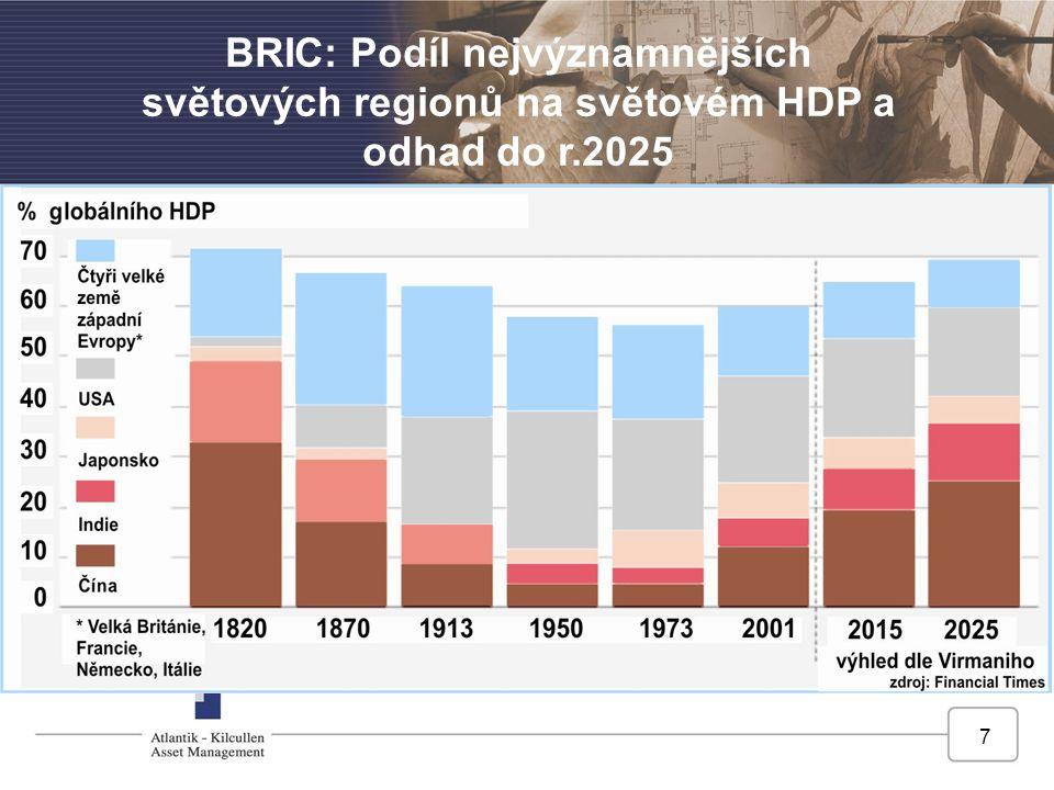 BRIC: Podíl nejvýznamnějších světových regionů na světovém HDP a odhad do r.2025