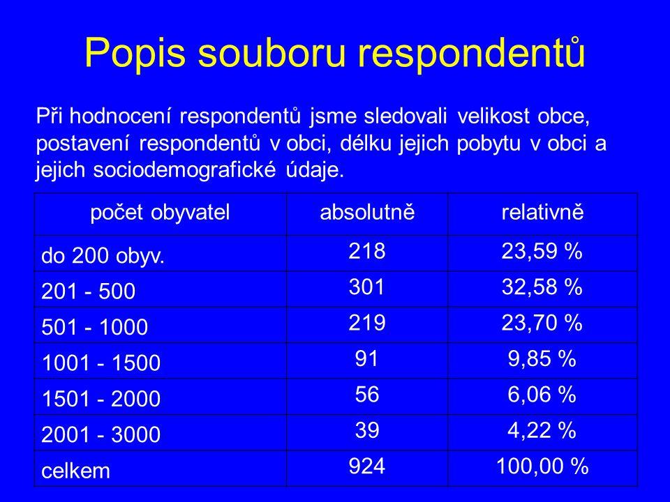 Popis souboru respondentů