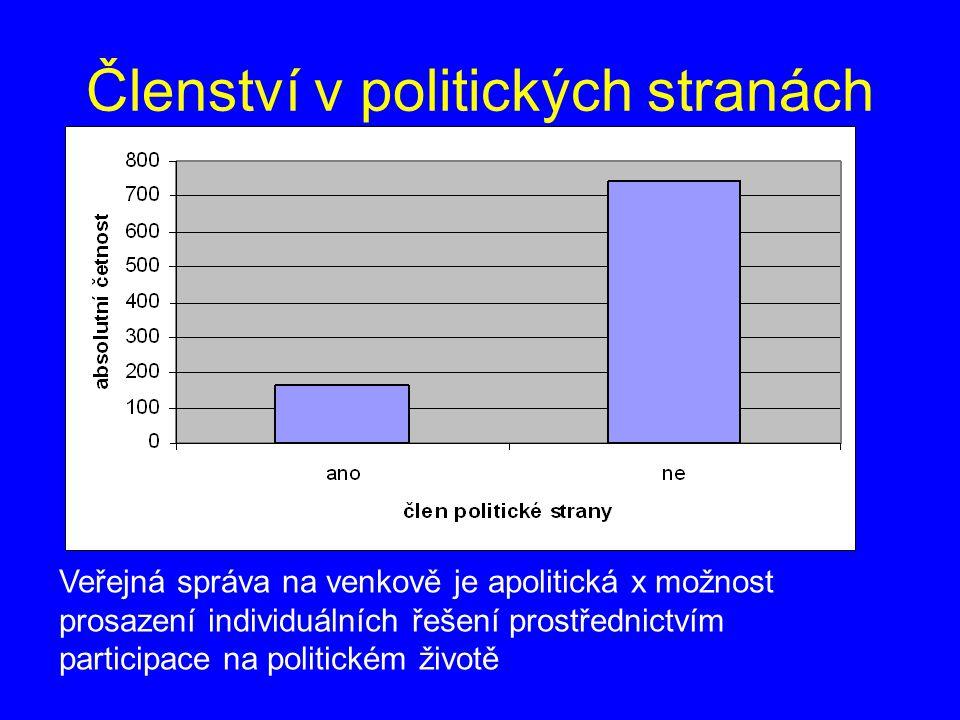 Členství v politických stranách