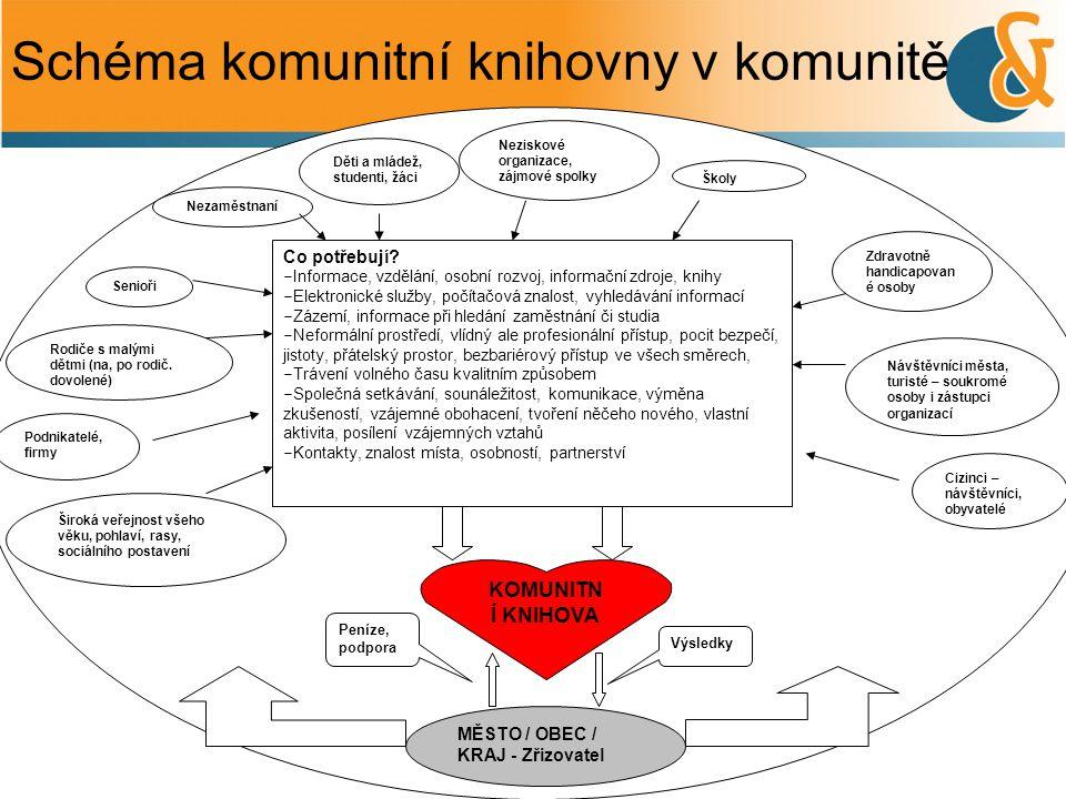 Schéma komunitní knihovny v komunitě