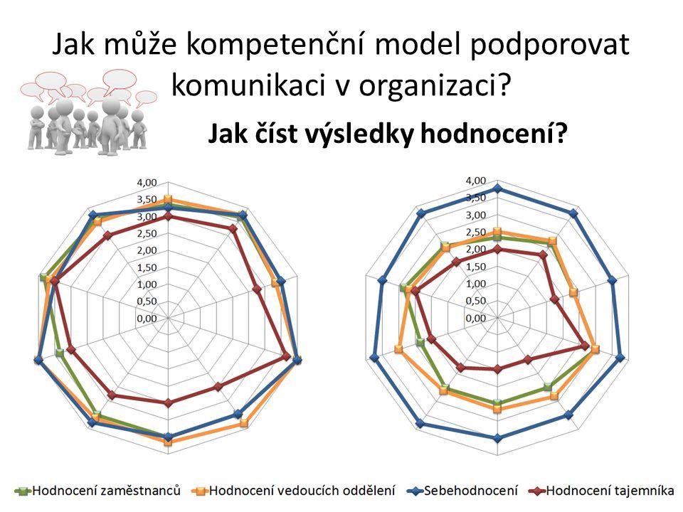 Jak může kompetenční model podporovat komunikaci v organizaci