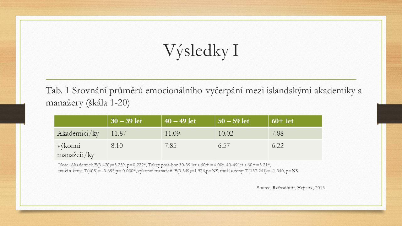 Výsledky I Tab. 1 Srovnání průměrů emocionálního vyčerpání mezi islandskými akademiky a manažery (škála 1-20)