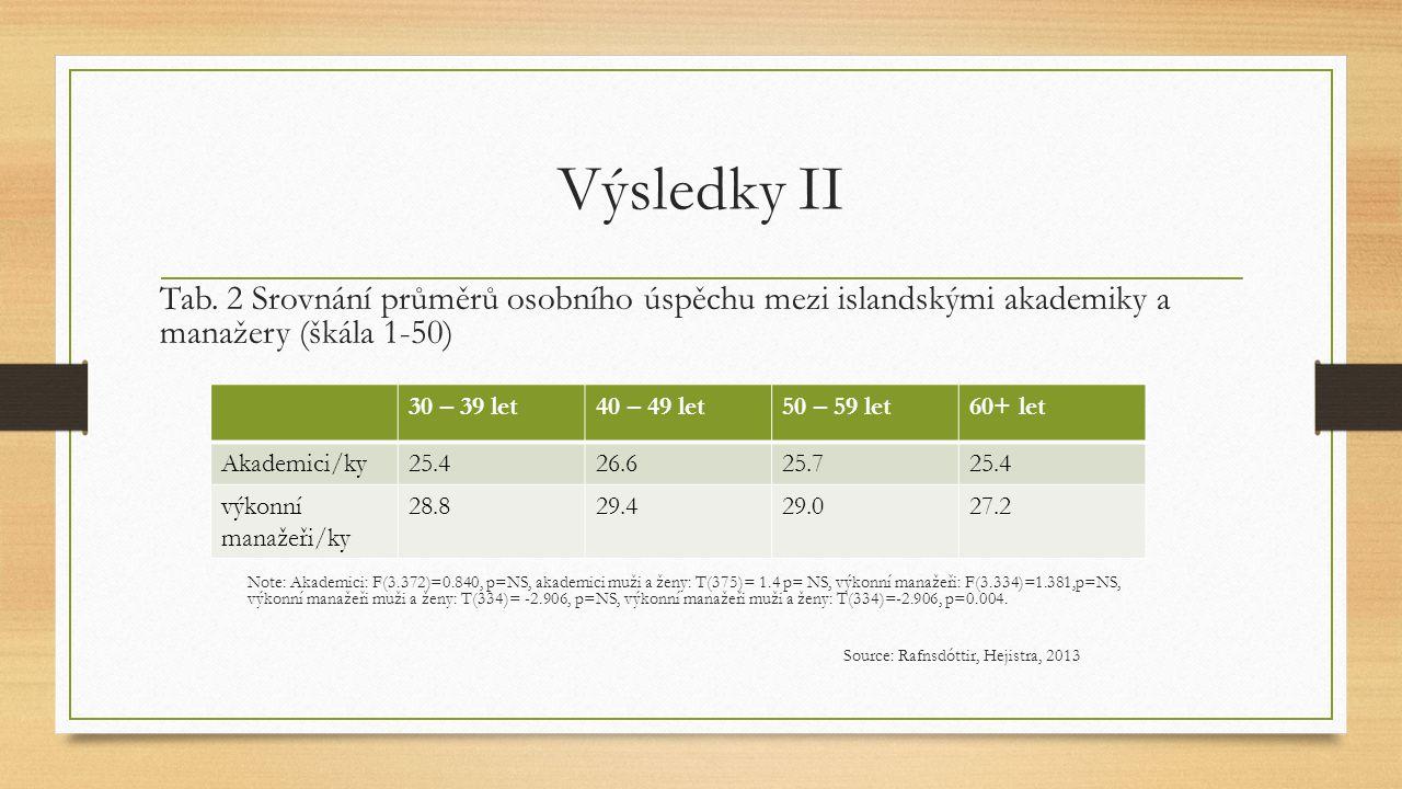 Výsledky II Tab. 2 Srovnání průměrů osobního úspěchu mezi islandskými akademiky a manažery (škála 1-50)
