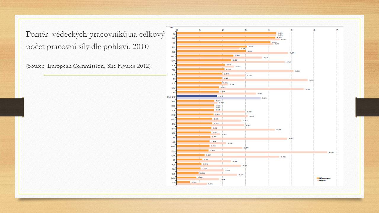 Poměr vědeckých pracovníků na celkový počet pracovní síly dle pohlaví, 2010 (Source: European Commission, She Figures 2012)