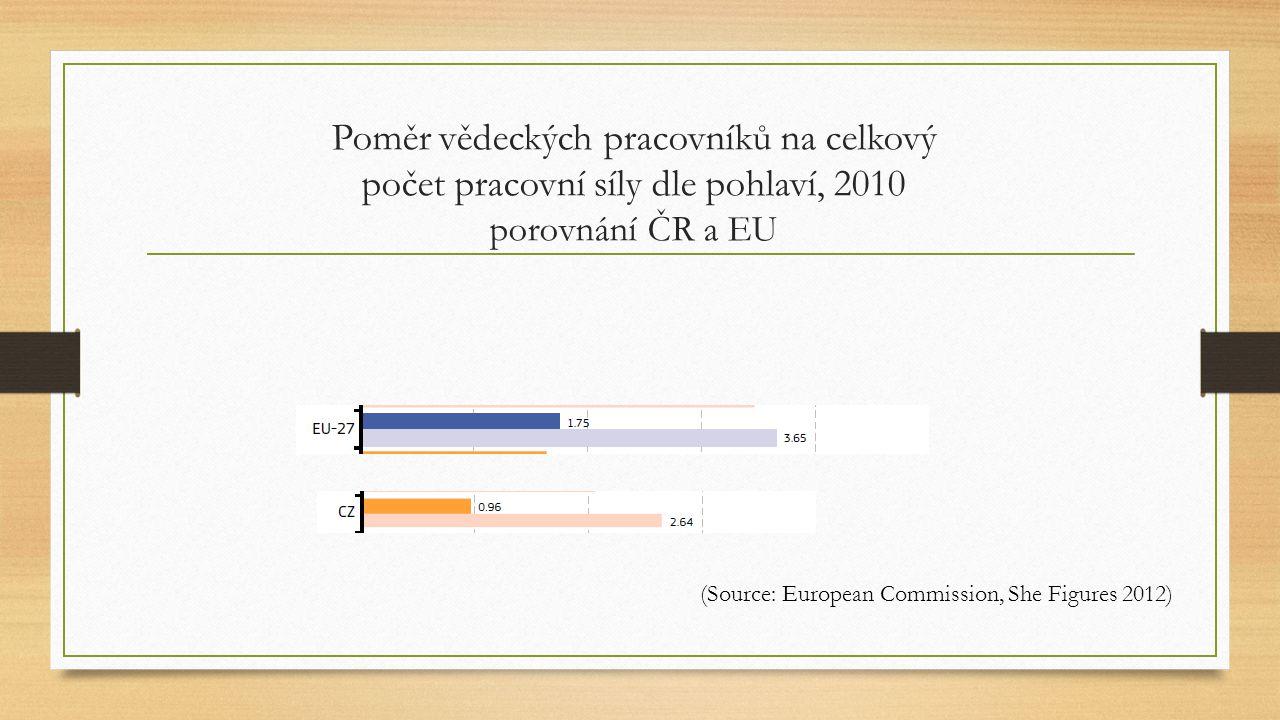 Poměr vědeckých pracovníků na celkový počet pracovní síly dle pohlaví, 2010 porovnání ČR a EU