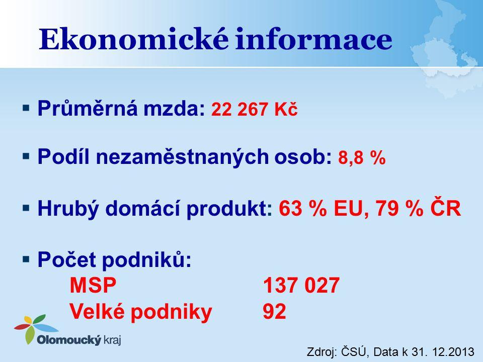 Ekonomické informace Průměrná mzda: 22 267 Kč