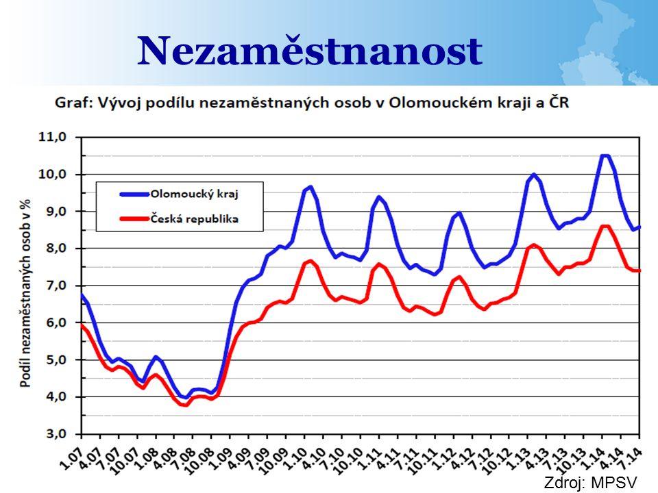 Nezaměstnanost Zdroj: MPSV