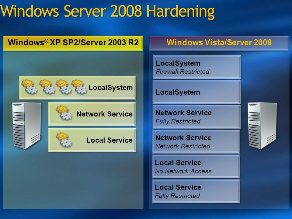 Windows Server 2008 Hardening