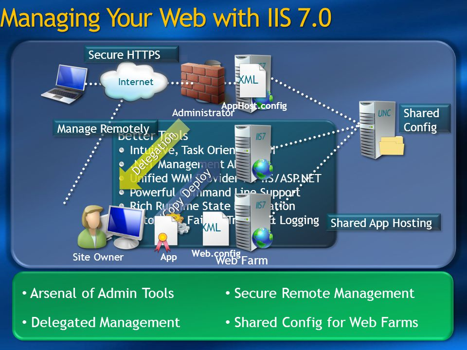 Managing Your Web with IIS 7.0