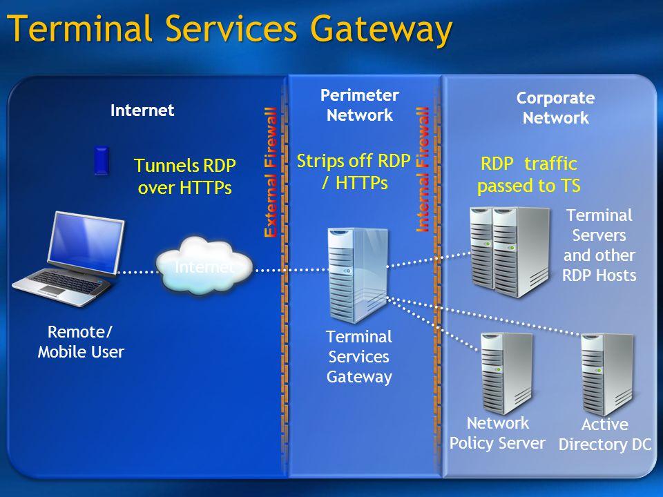 Terminal Services Gateway
