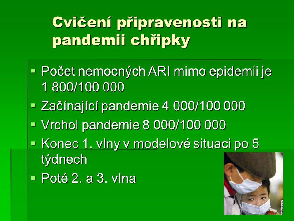 Cvičení připravenosti na pandemii chřipky