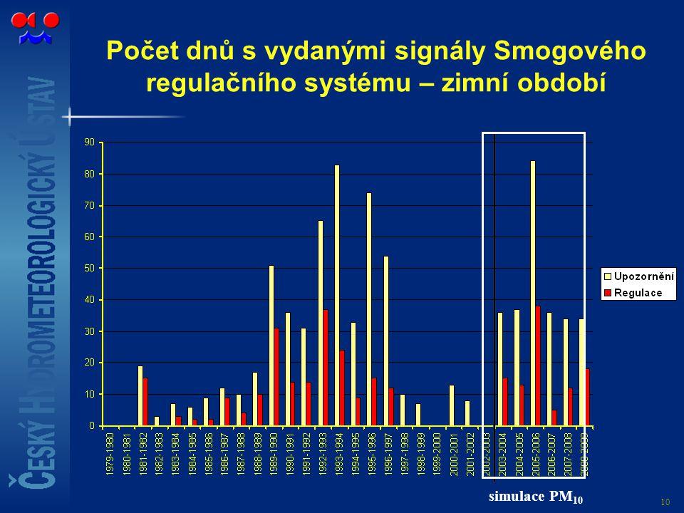 Počet dnů s vydanými signály Smogového regulačního systému – zimní období