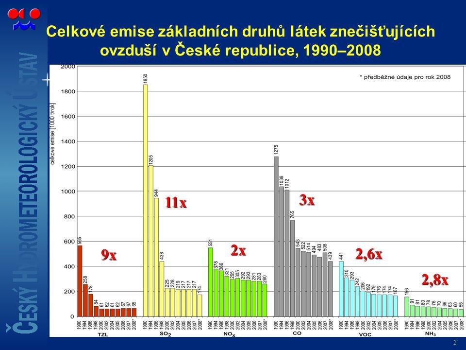 Celkové emise základních druhů látek znečišťujících ovzduší v České republice, 1990–2008