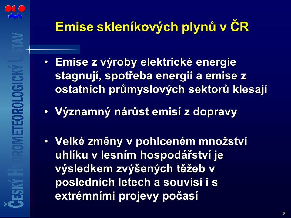Emise skleníkových plynů v ČR