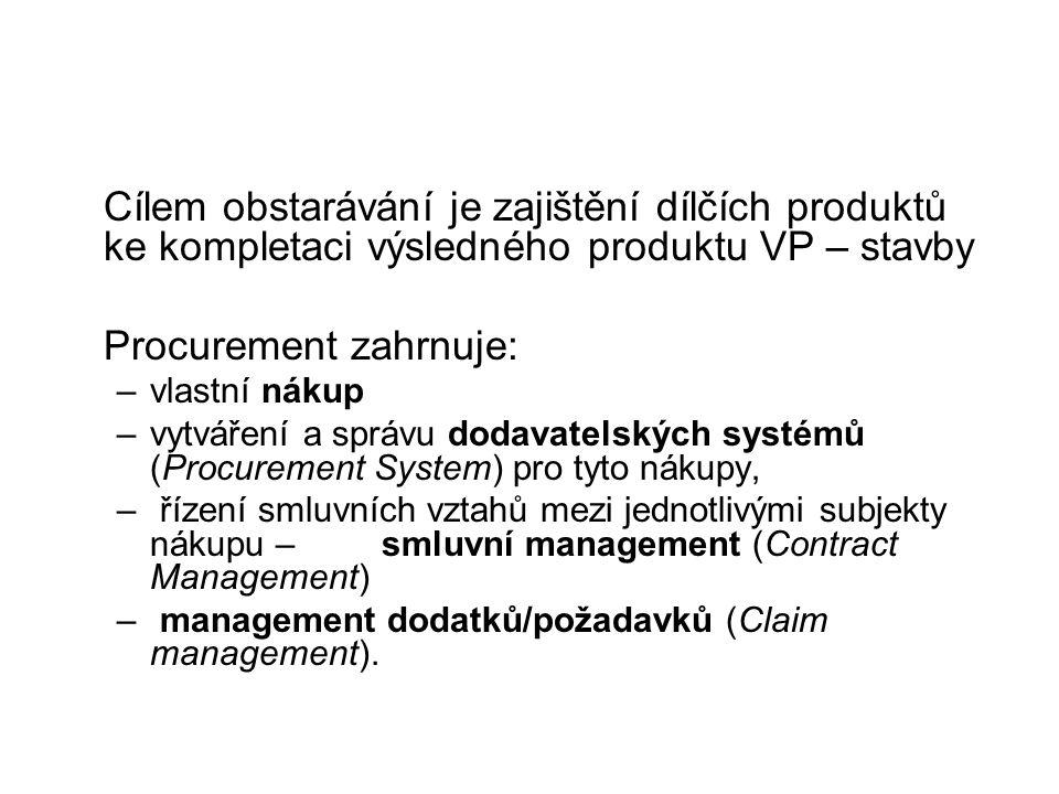 Procurement zahrnuje: