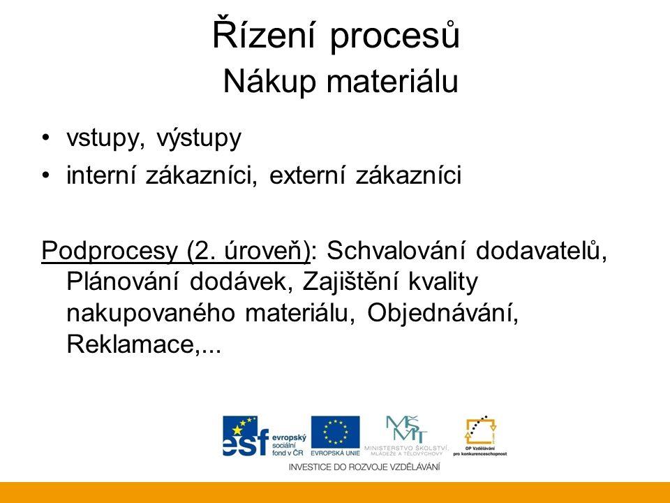 Řízení procesů Nákup materiálu