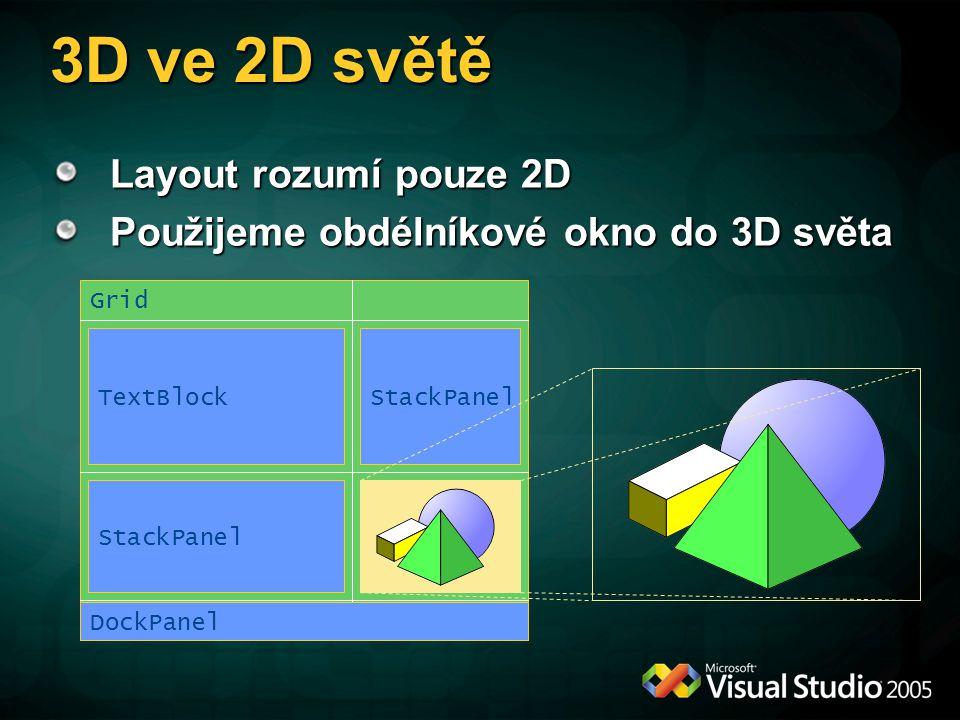 3D ve 2D světě Layout rozumí pouze 2D
