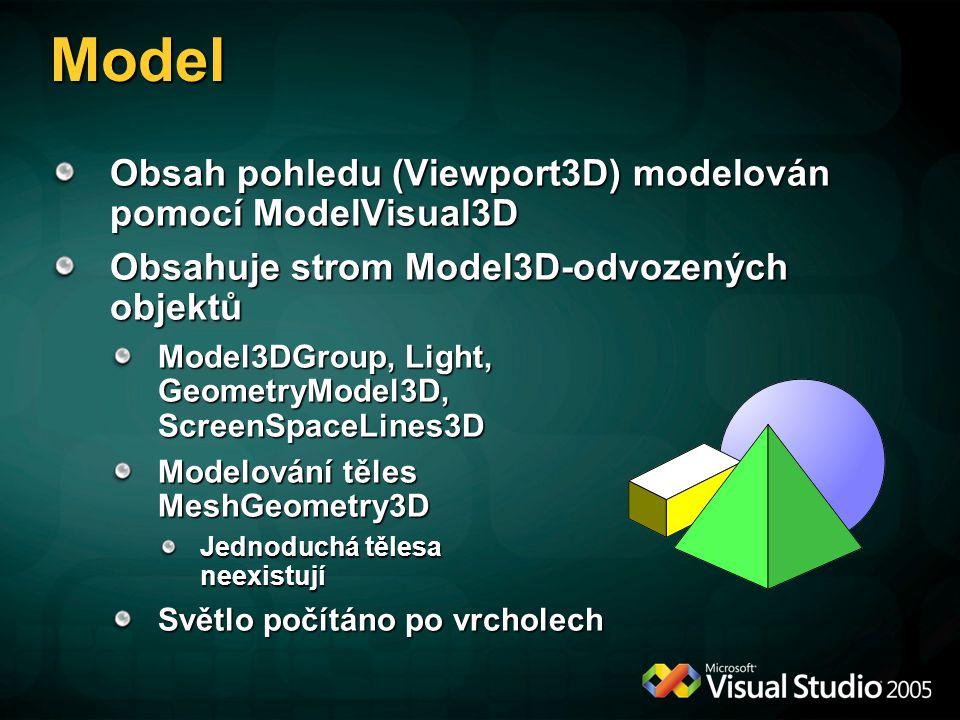 Model Obsah pohledu (Viewport3D) modelován pomocí ModelVisual3D