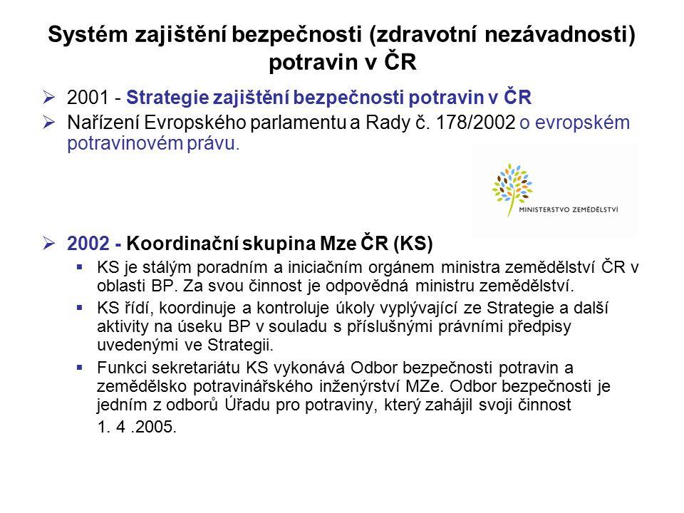 Systém zajištění bezpečnosti (zdravotní nezávadnosti) potravin v ČR