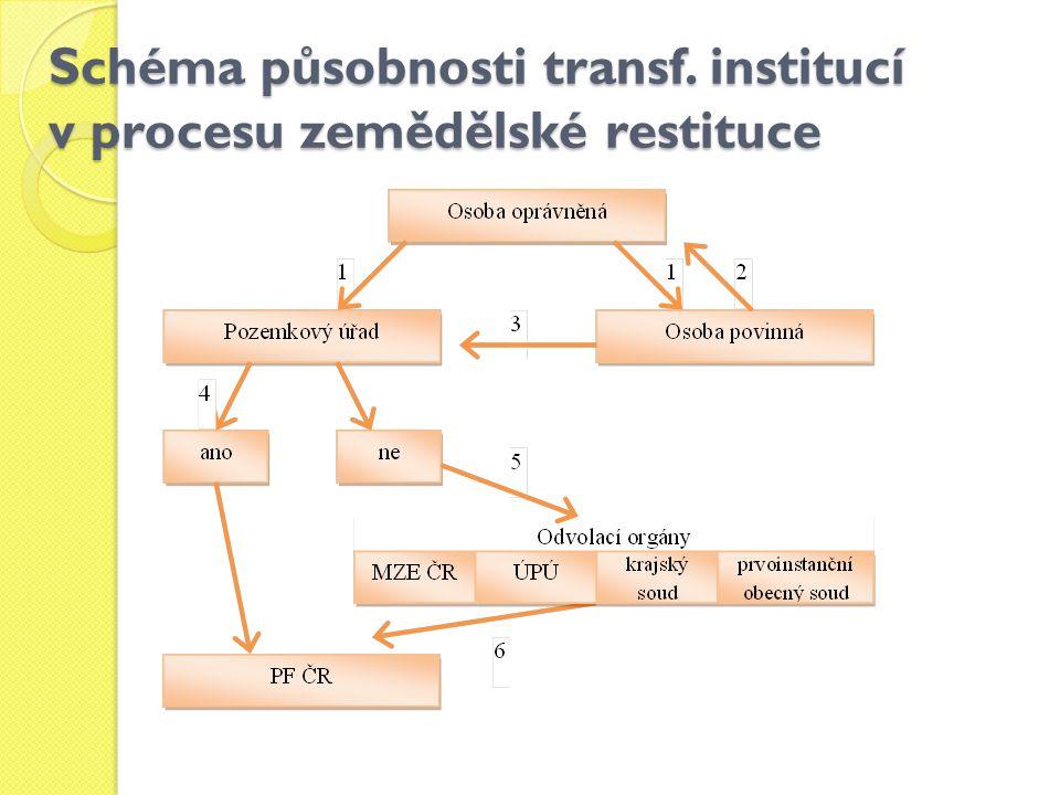 Schéma působnosti transf. institucí v procesu zemědělské restituce
