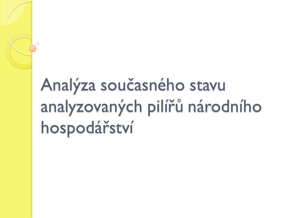 Analýza současného stavu analyzovaných pilířů národního hospodářství