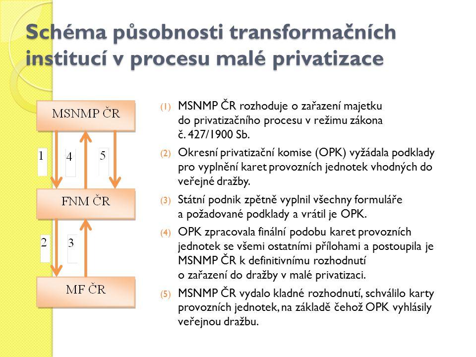 Schéma působnosti transformačních institucí v procesu malé privatizace