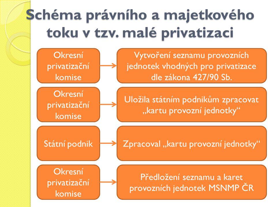 Schéma právního a majetkového toku v tzv. malé privatizaci