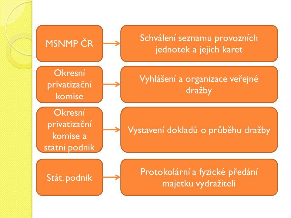 Okresní privatizační komise