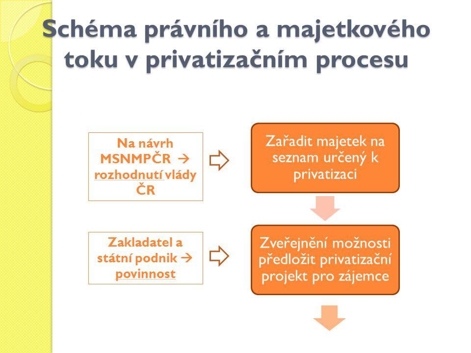Schéma právního a majetkového toku v privatizačním procesu
