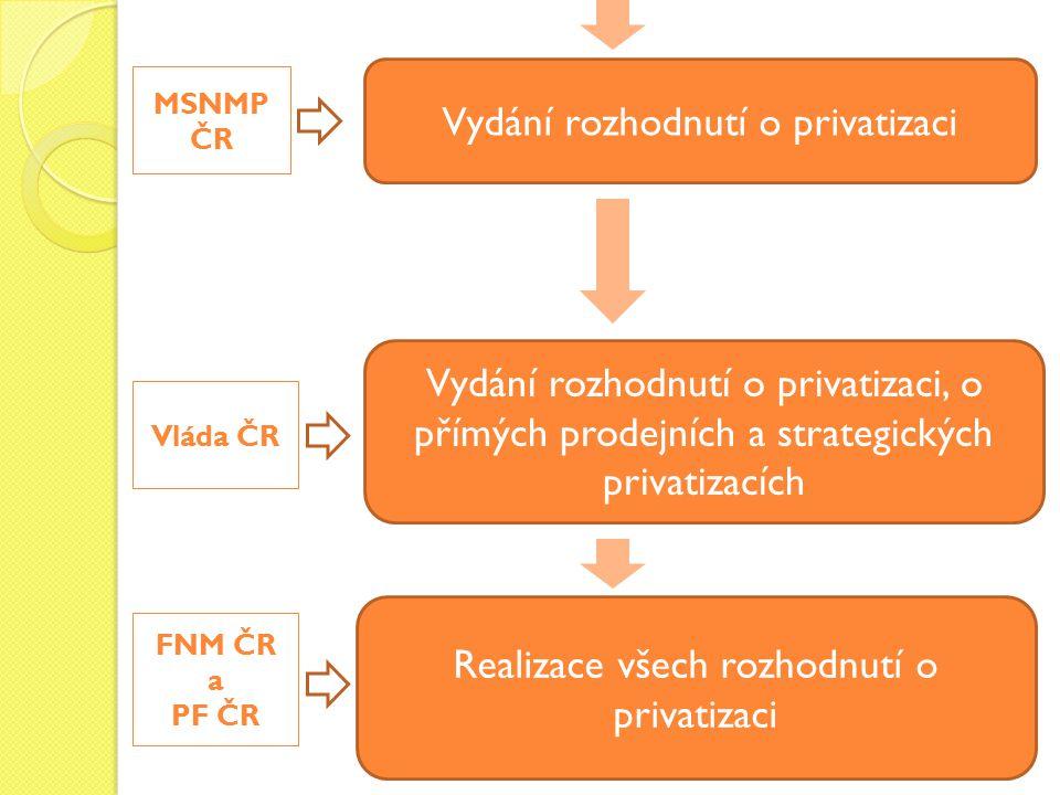 Vydání rozhodnutí o privatizaci
