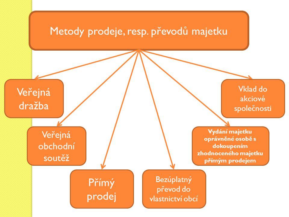Metody prodeje, resp. převodů majetku