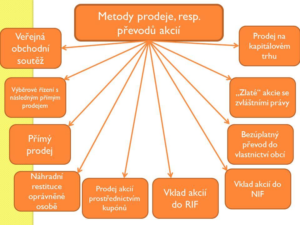 Metody prodeje, resp. převodů akcií