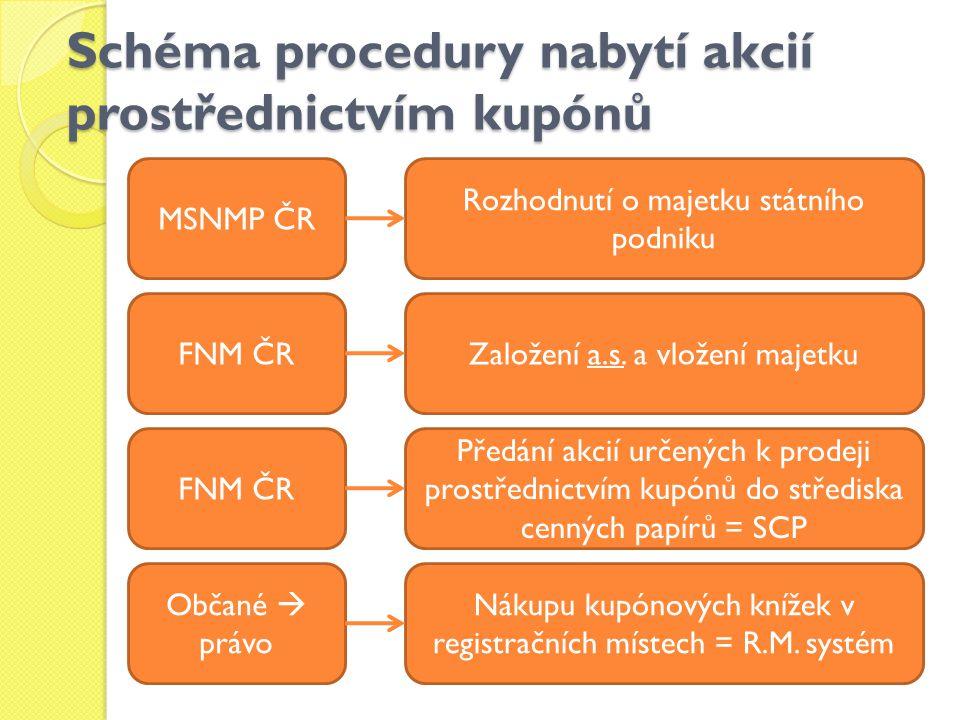 Schéma procedury nabytí akcií prostřednictvím kupónů