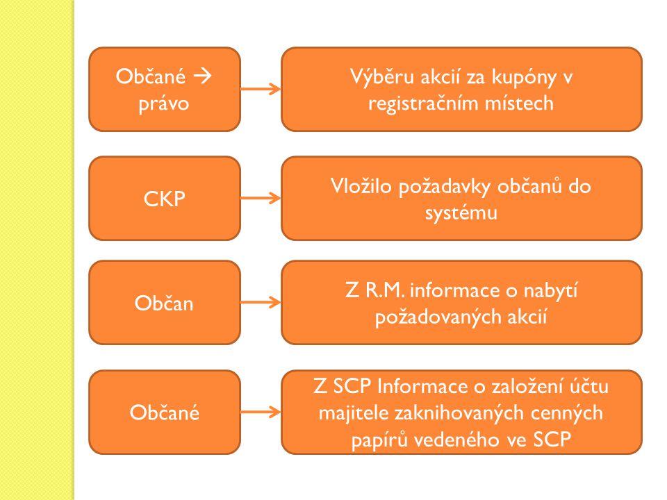 Výběru akcií za kupóny v registračním místech