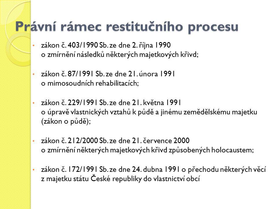 Právní rámec restitučního procesu