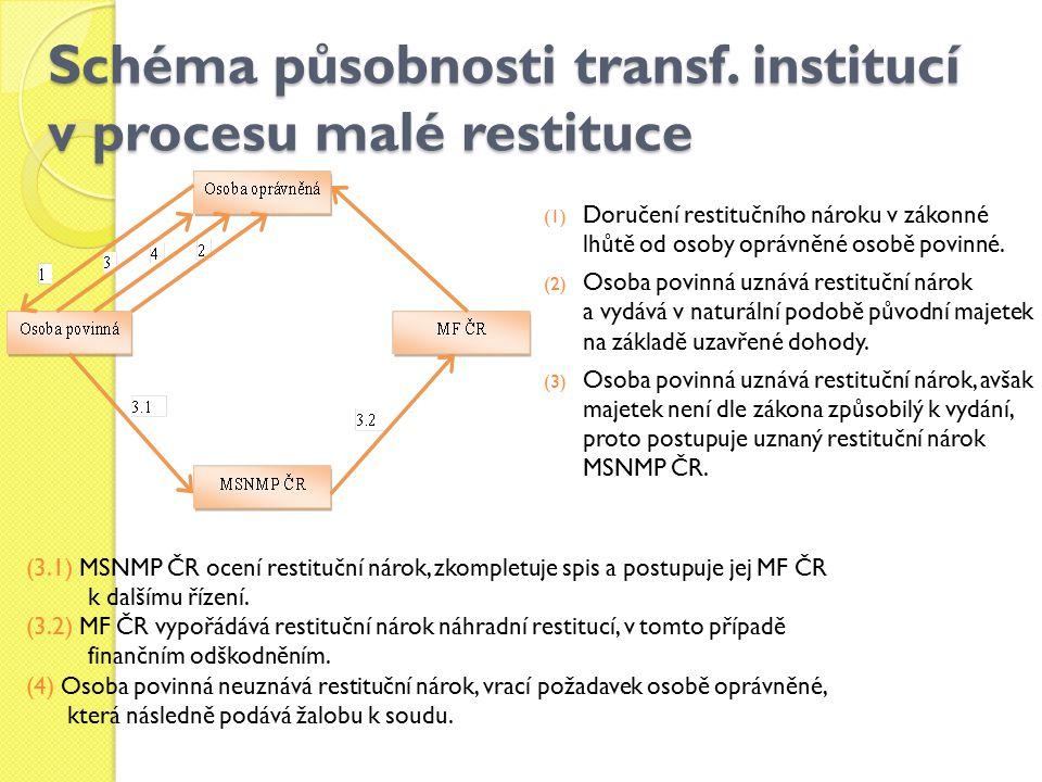 Schéma působnosti transf. institucí v procesu malé restituce