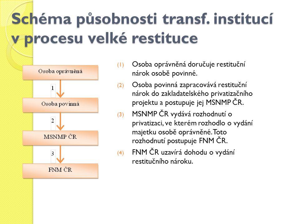 Schéma působnosti transf. institucí v procesu velké restituce