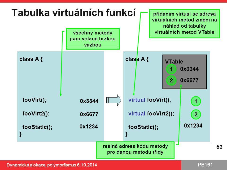 Tabulka virtuálních funkcí