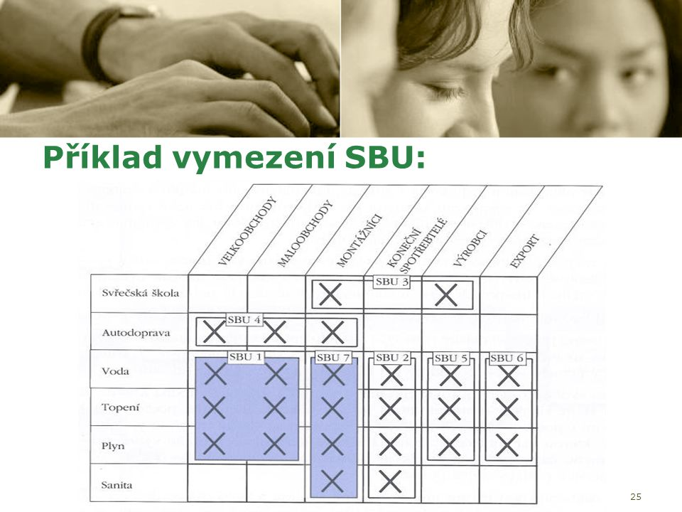 Příklad vymezení SBU: