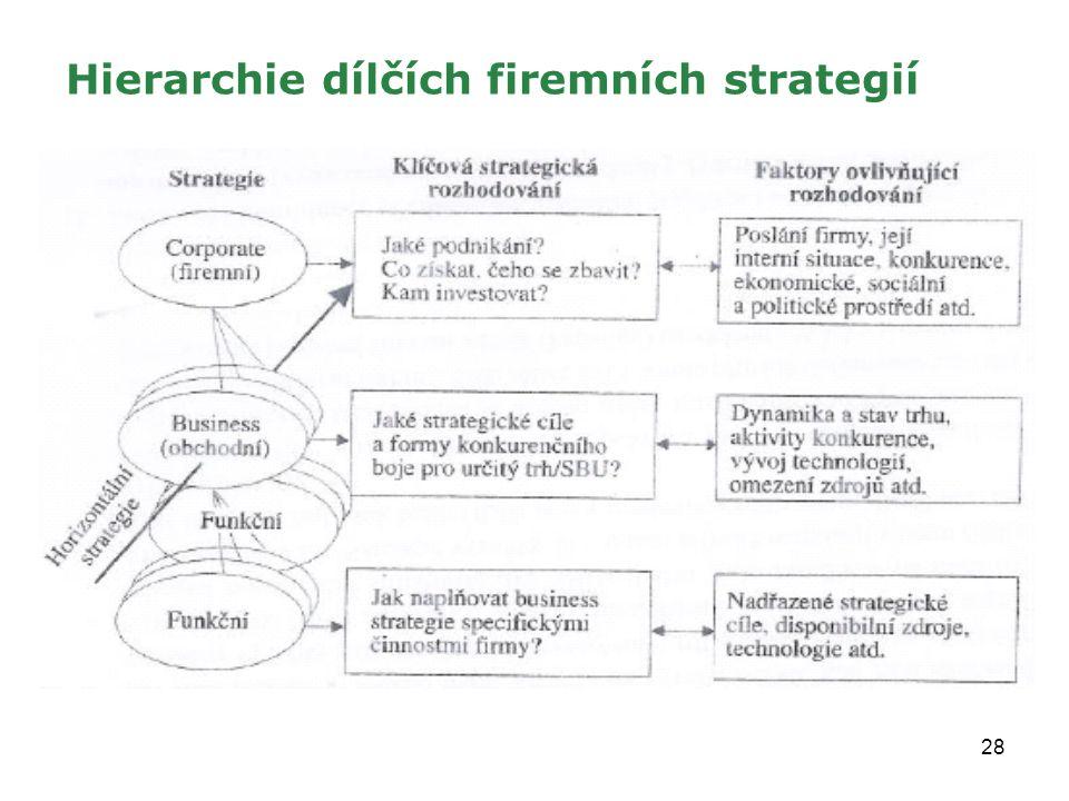 Hierarchie dílčích firemních strategií