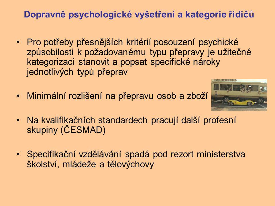 Dopravně psychologické vyšetření a kategorie řidičů