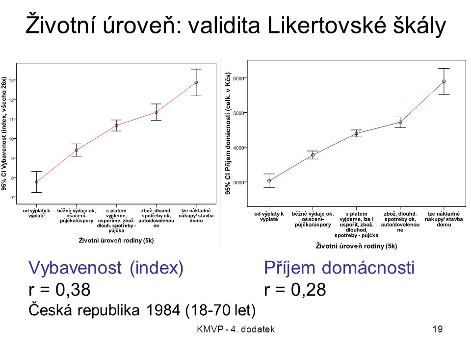 Životní úroveň: validita Likertovské škály