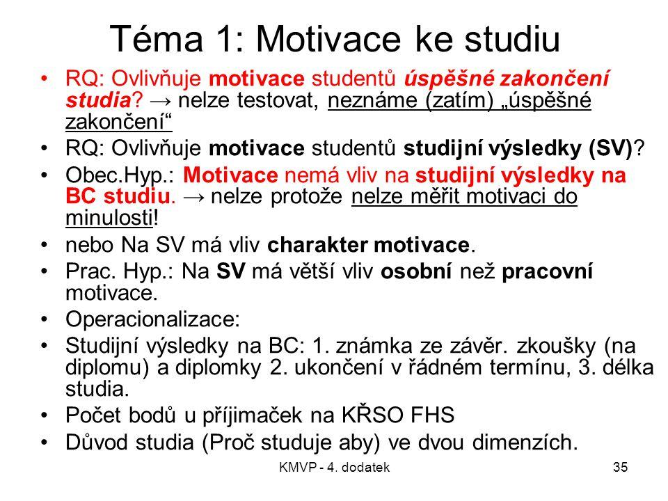 Téma 1: Motivace ke studiu