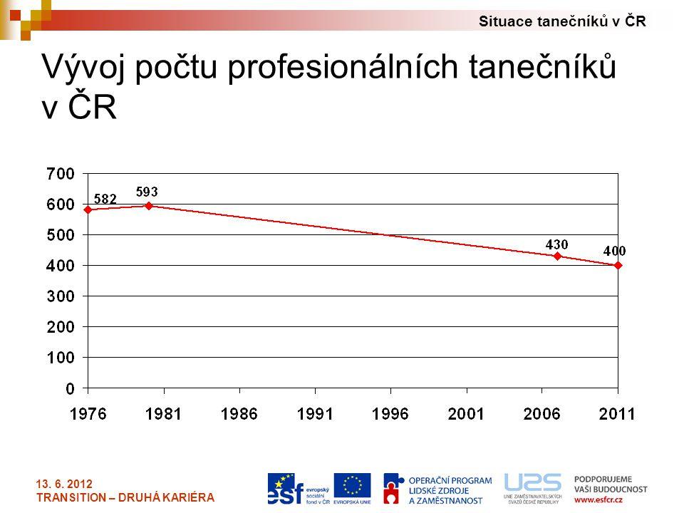 Vývoj počtu profesionálních tanečníků v ČR
