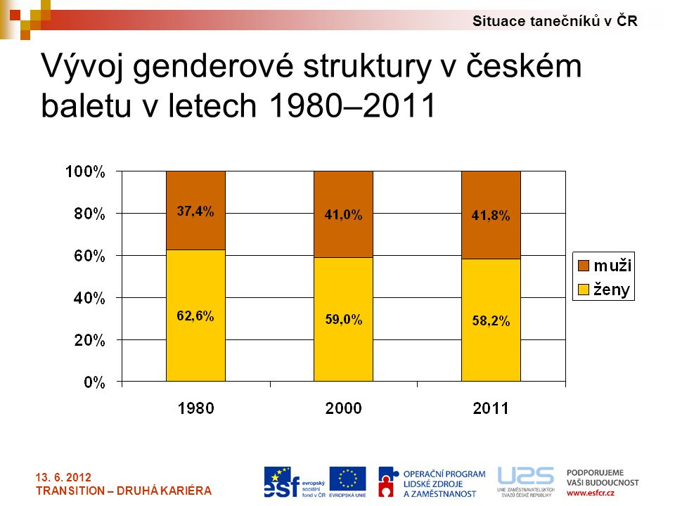 Vývoj genderové struktury v českém baletu v letech 1980–2011